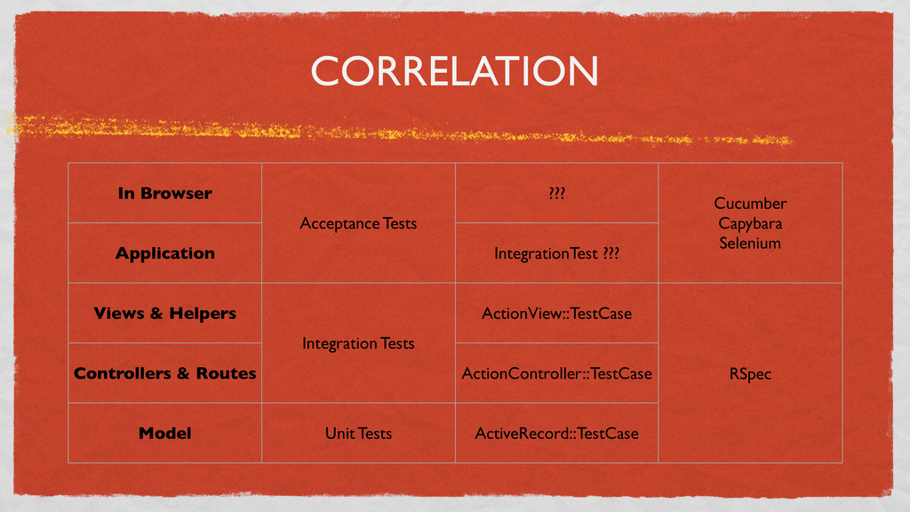 CORRELATION In Browser Acceptance Tests ??? Cuc...