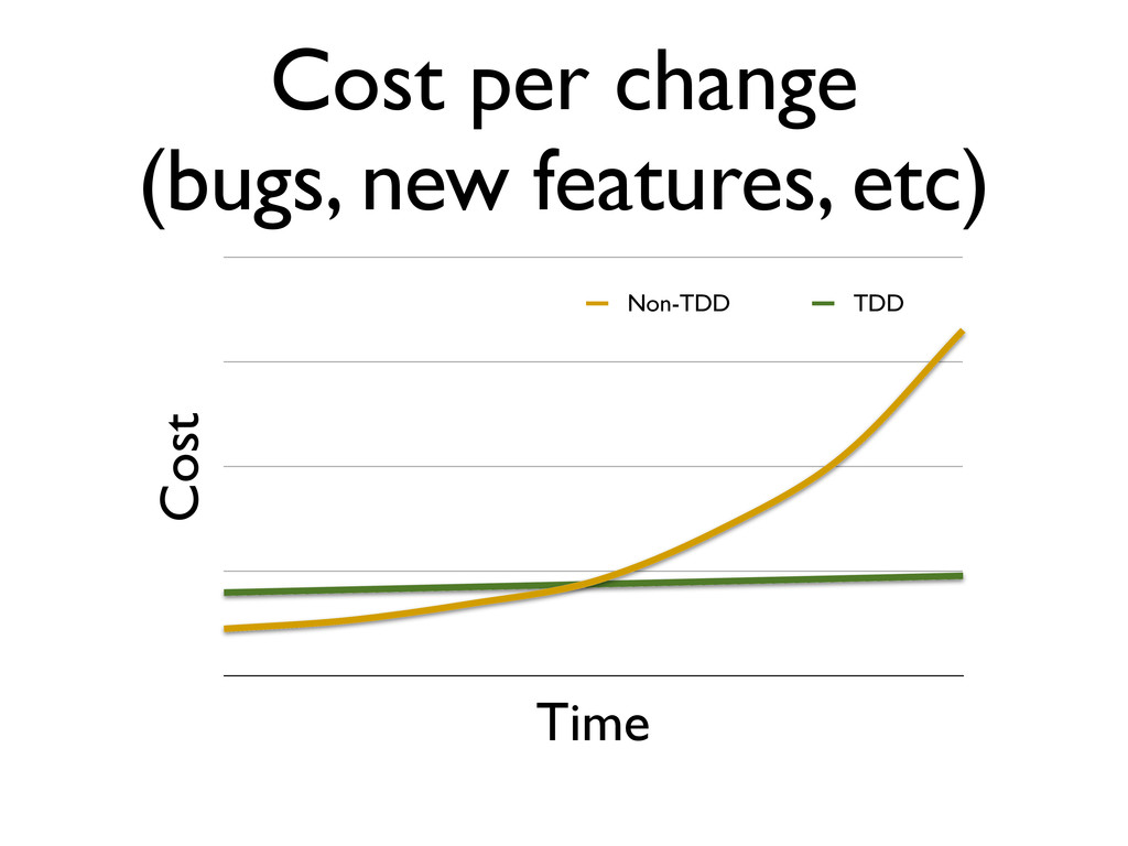 Cost Time Cost per change (bugs, new features, ...