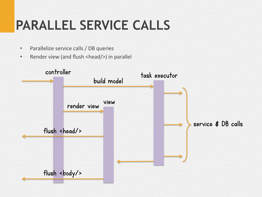 PARALLEL SERVICE CALLS render view build model ...