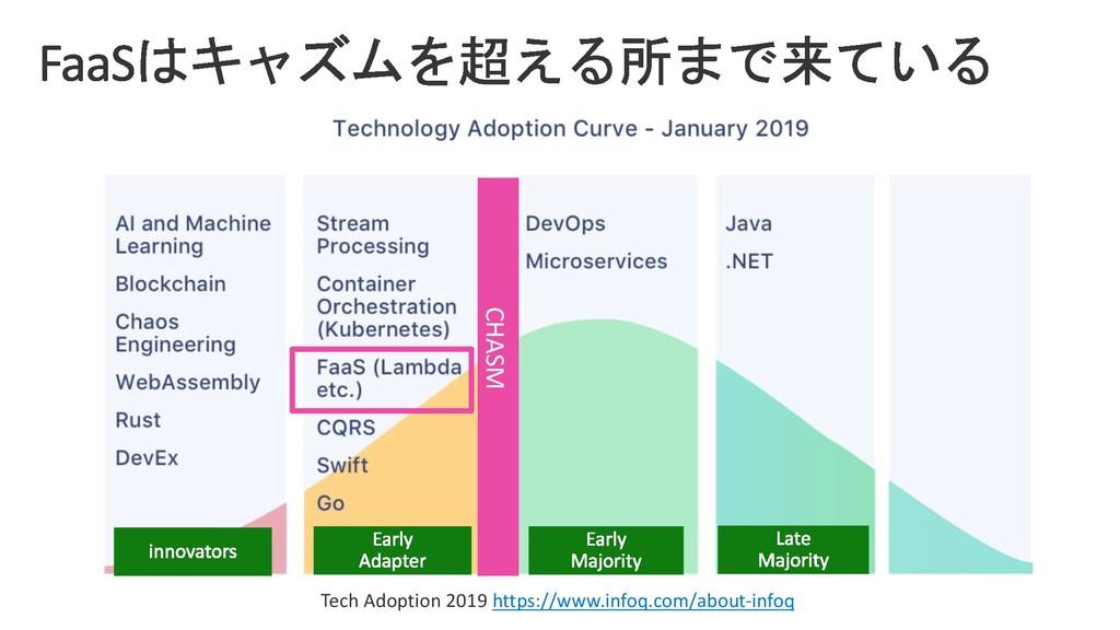 Tech Adoption 2019 https://www.infoq.com/about-...