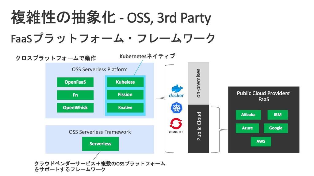 OSS Serverless Platform OSS Serverless Framewor...