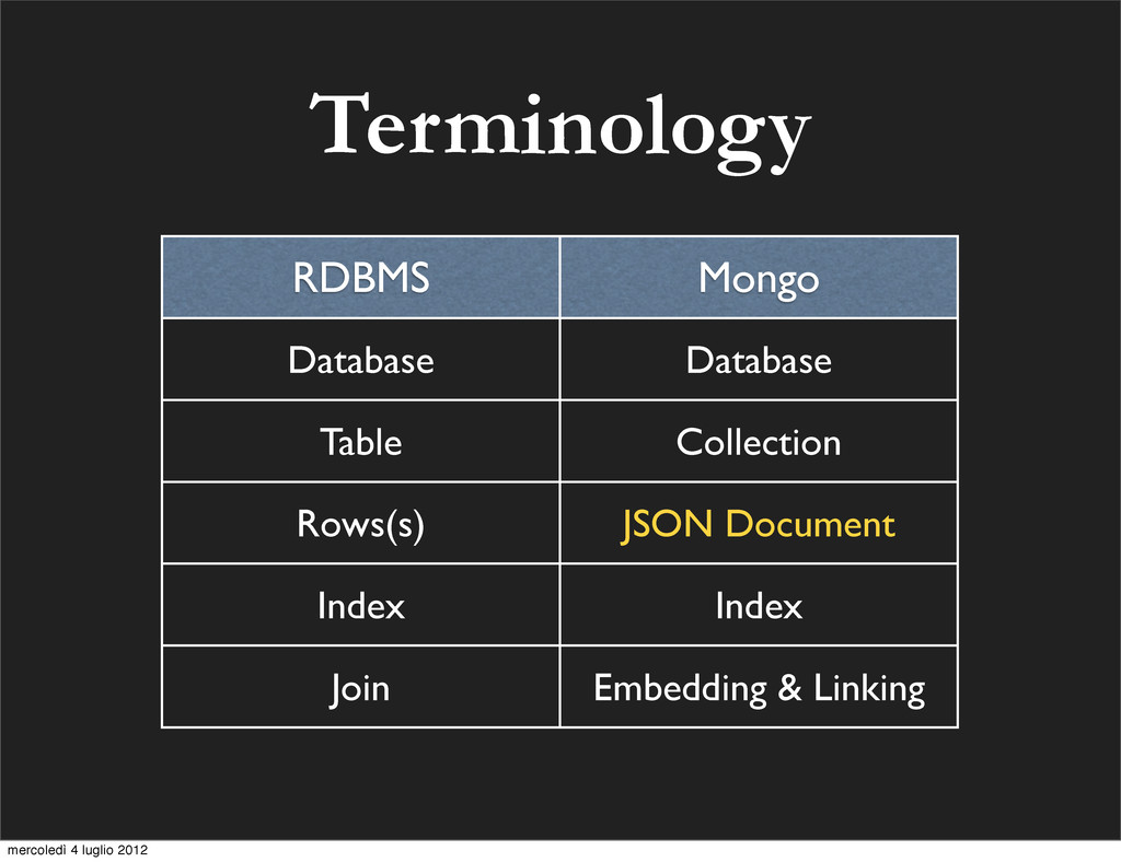 Terminology RDBMS Mongo Database Database Table...