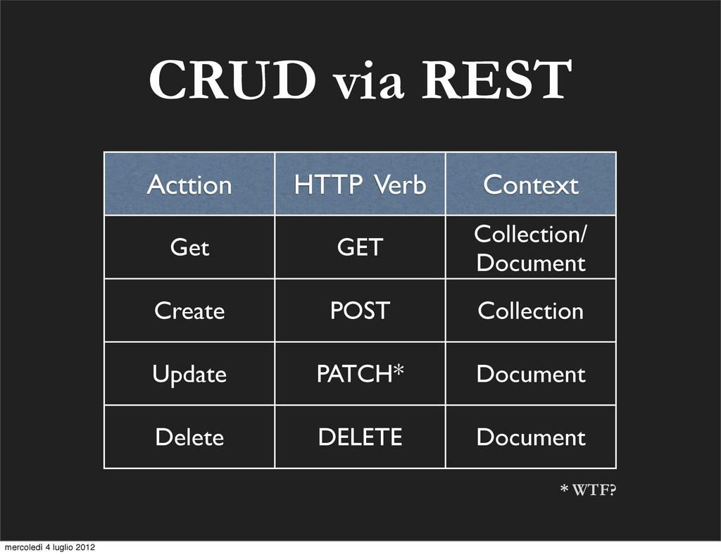 CRUD via REST Acttion HTTP Verb Context Get GET...