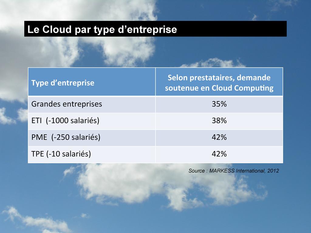 Le Cloud par type d'entreprise Type d'entrep...