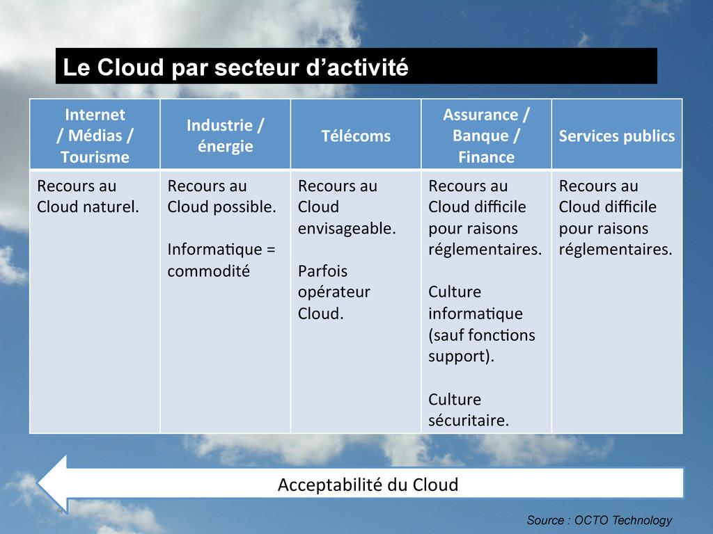 Le Cloud par secteur d'activité 4 Internet  ...