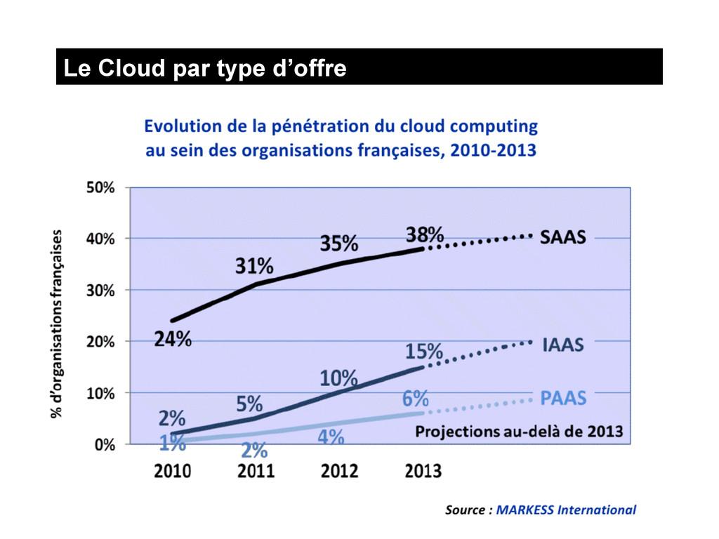 Le Cloud par type d'offre 2012 © Université du ...