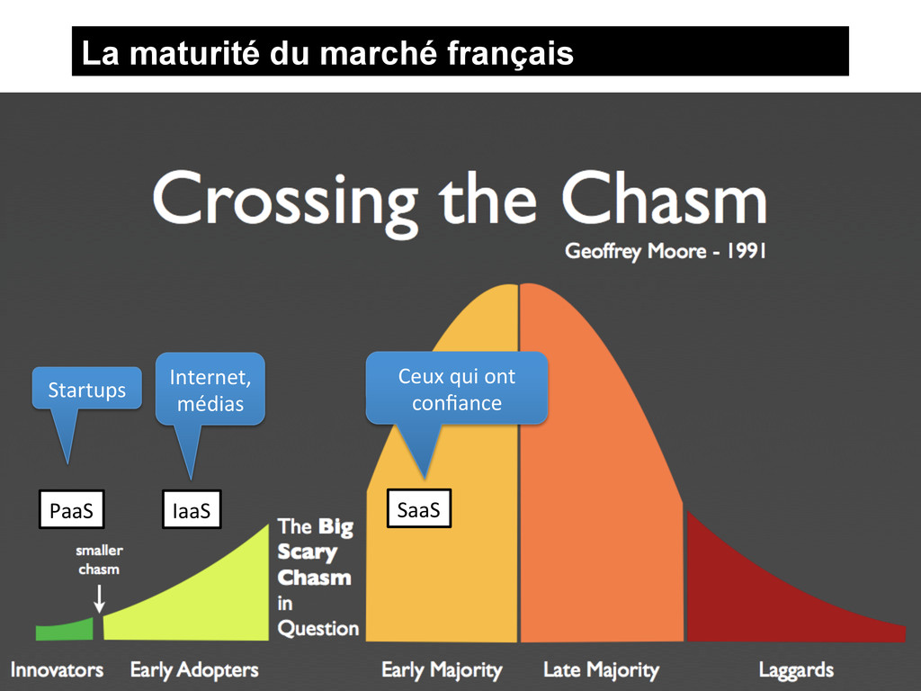 La maturité du marché français 2012 © Universit...