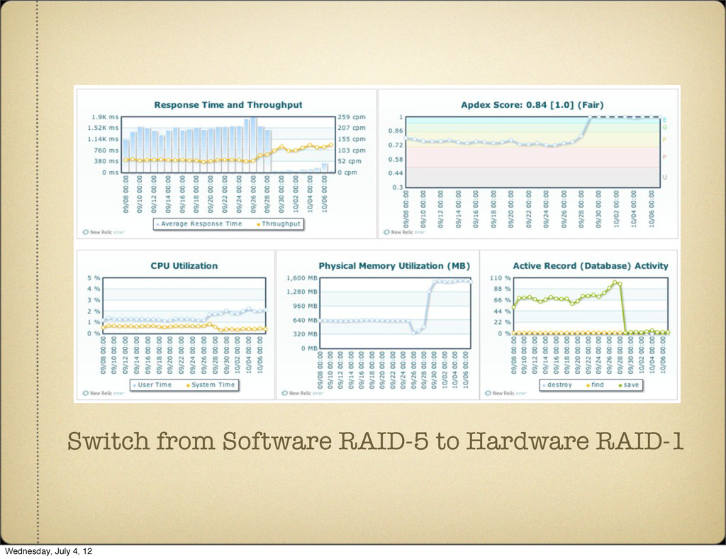 Switch from Software RAID-5 to Hardware RAID-1 ...