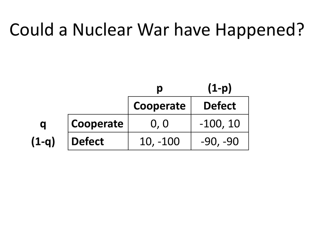 Could a Nuclear War have Happened? p (1-p) Coop...