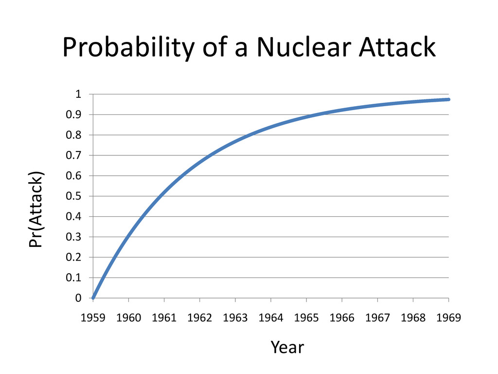 Probability of a Nuclear Attack 0 0.1 0.2 0.3 0...