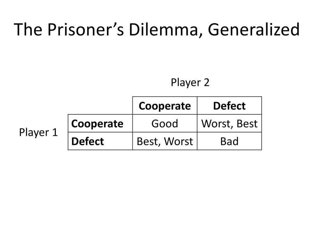 The Prisoner's Dilemma, Generalized Cooperate D...