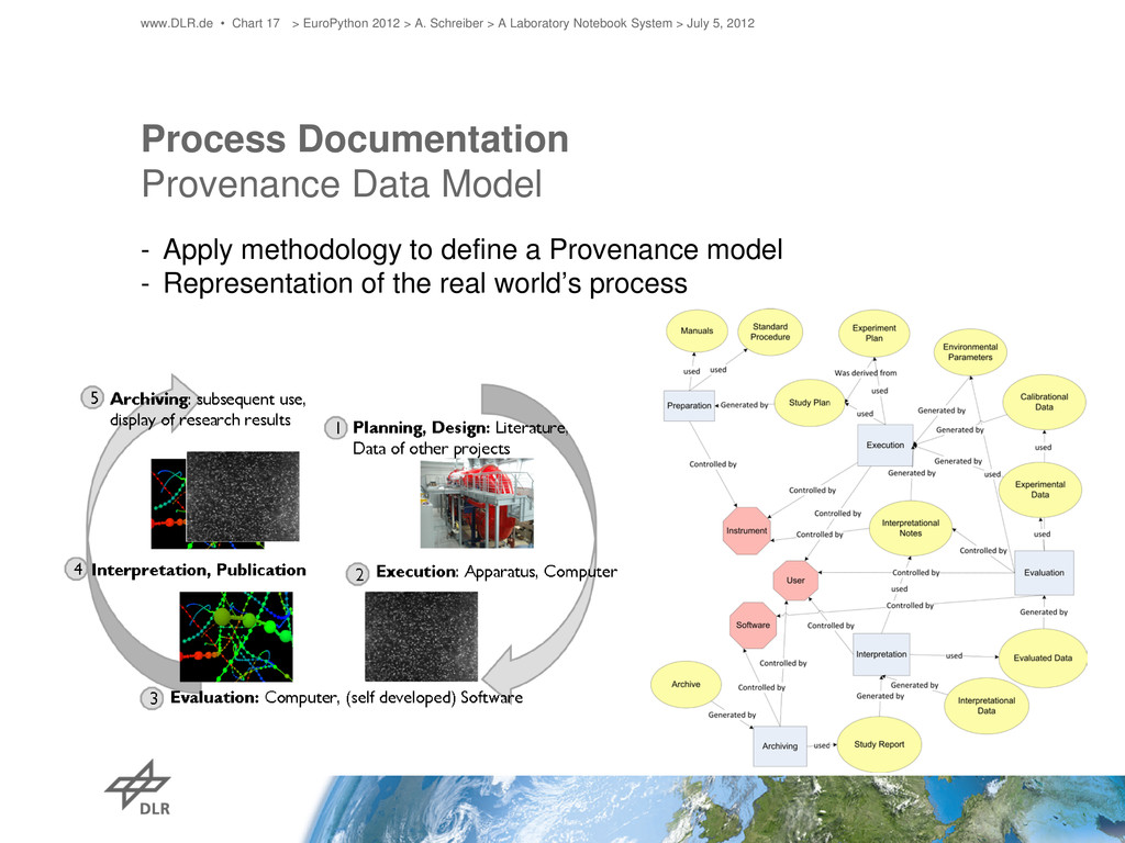 Process Documentation Provenance Data Model - A...