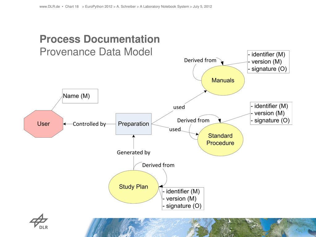 Process Documentation Provenance Data Model www...