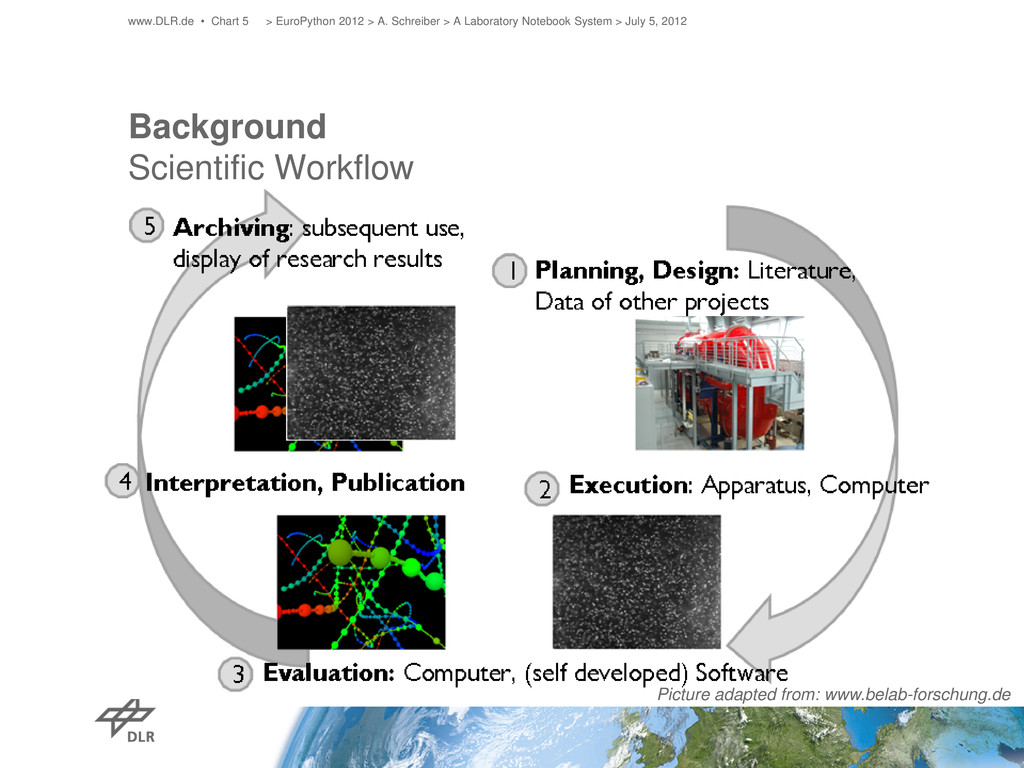 Background Scientific Workflow www.DLR.de • Cha...