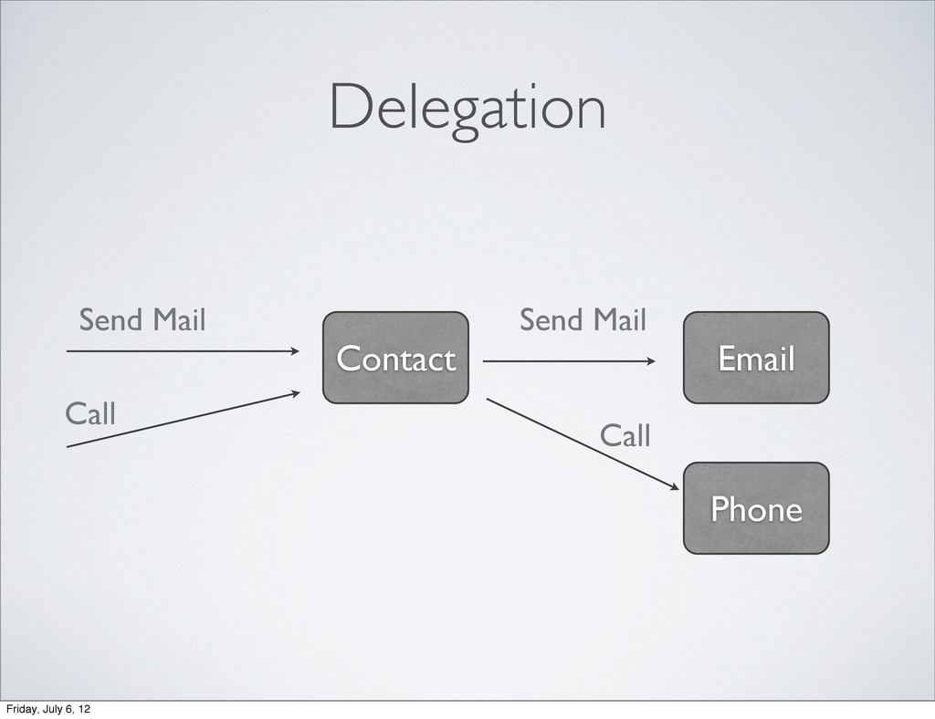 Delegation Contact Email Send Mail Send Mail Ph...