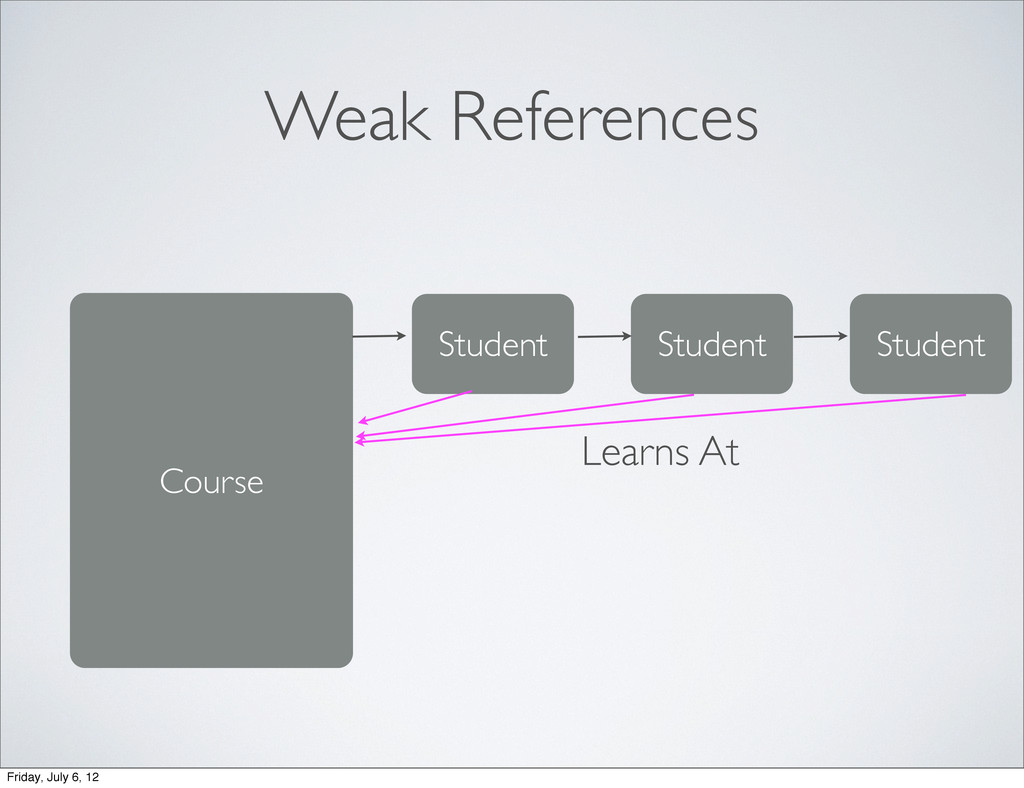 Weak References Course Student Student Student ...