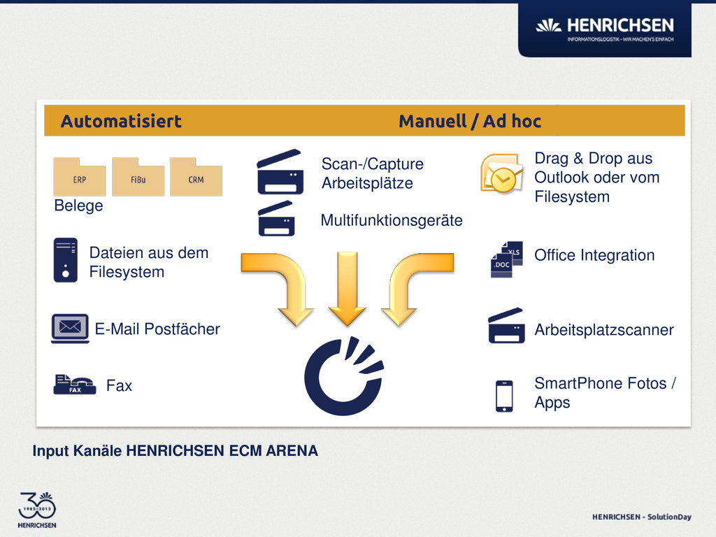Input Kanäle HENRICHSEN ECM ARENA Drag & Drop a...