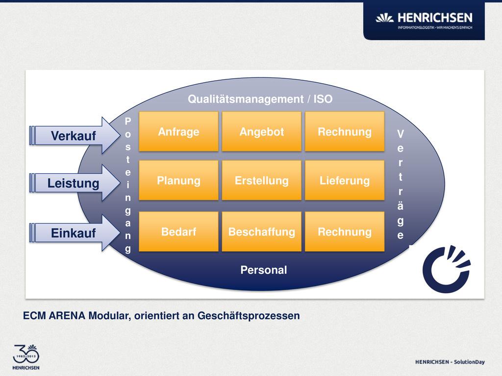 ECM ARENA Modular, orientiert an Geschäftsproze...