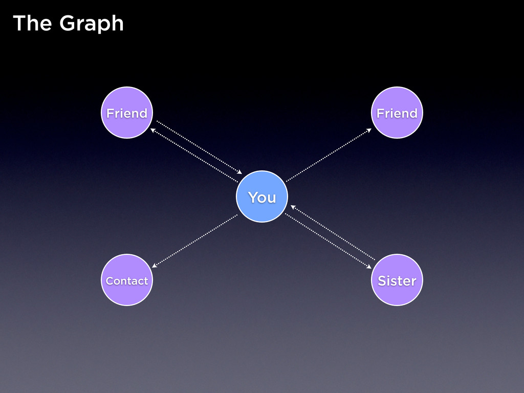 You Contact Friend Friend Sister The Graph