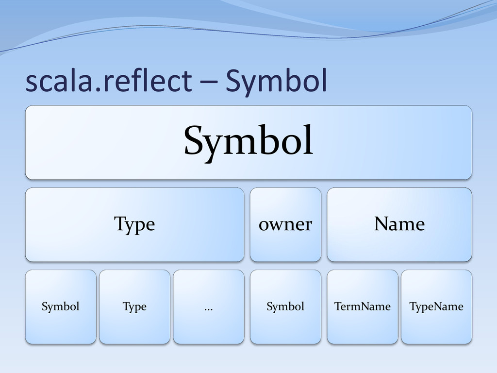 scala.reflect – Symbol Symbol Type Symbol Type ...
