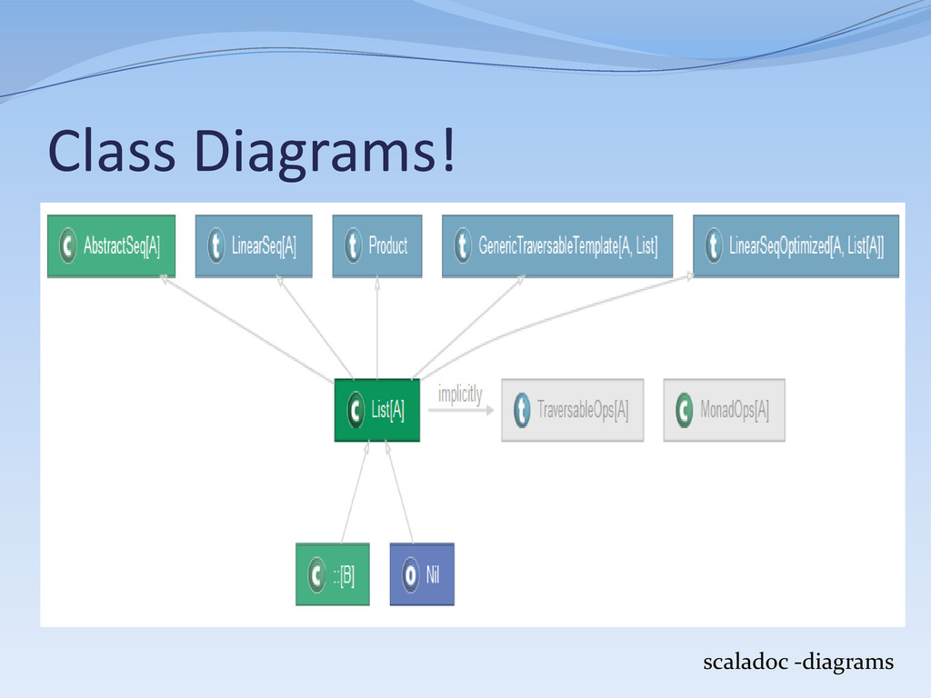 Class Diagrams! scaladoc -diagrams