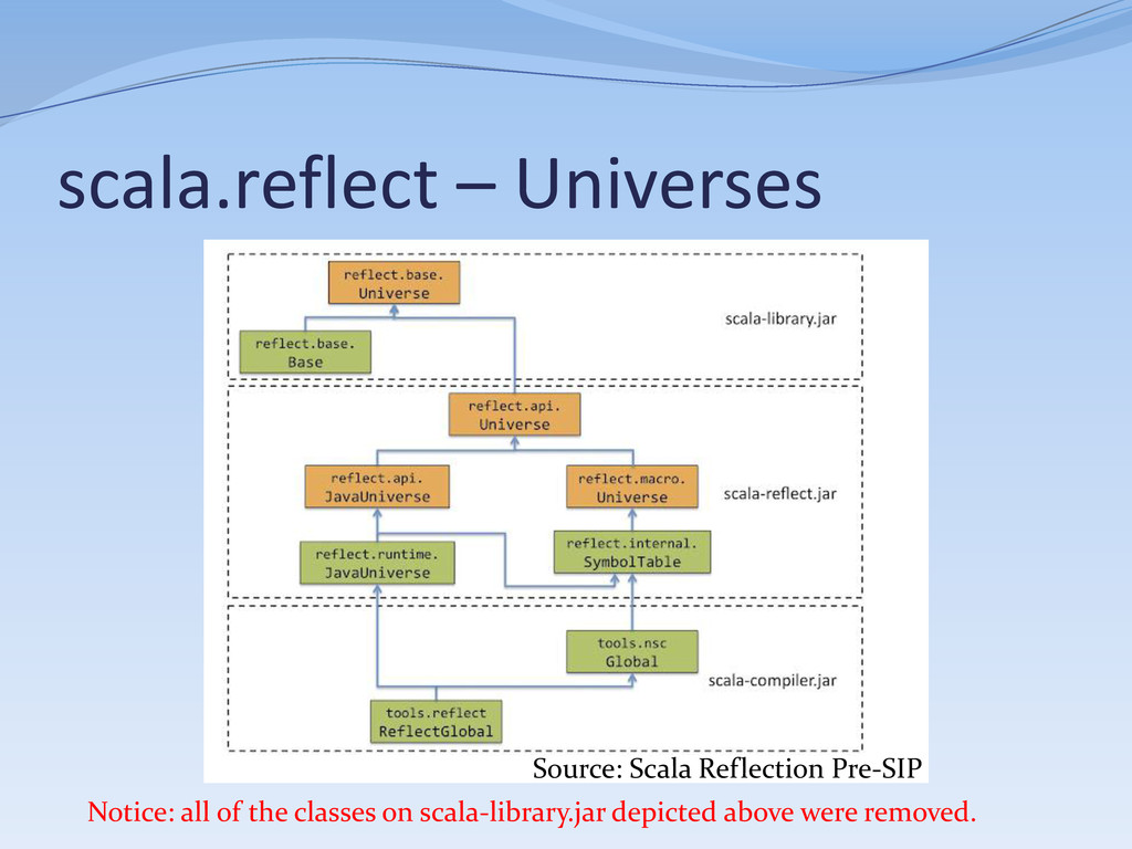 scala.reflect – Universes Source: Scala Reflect...