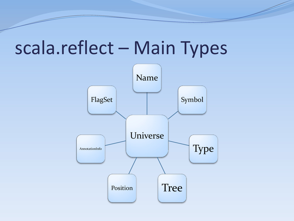 scala.reflect – Main Types Universe Name Symbol...