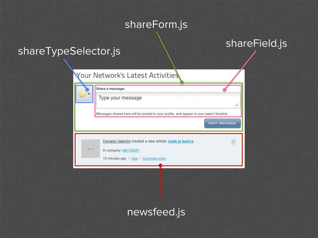 shareTypeSelector.js shareForm.js shareField.js...