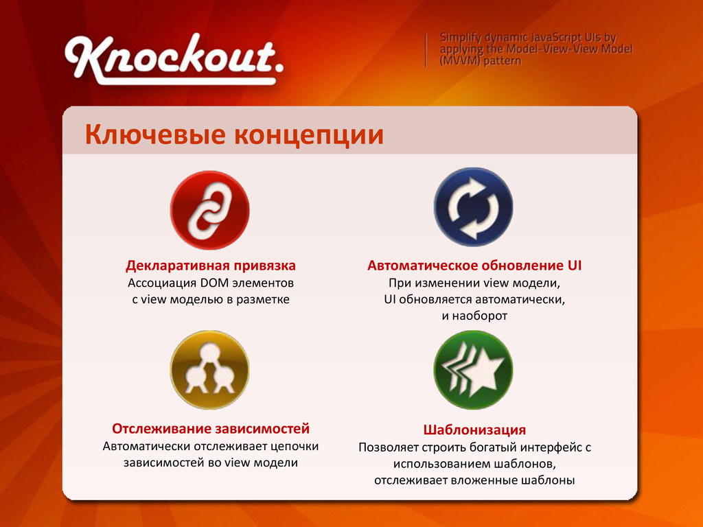 Ключевые концепции Декларативная привязка Ассоц...