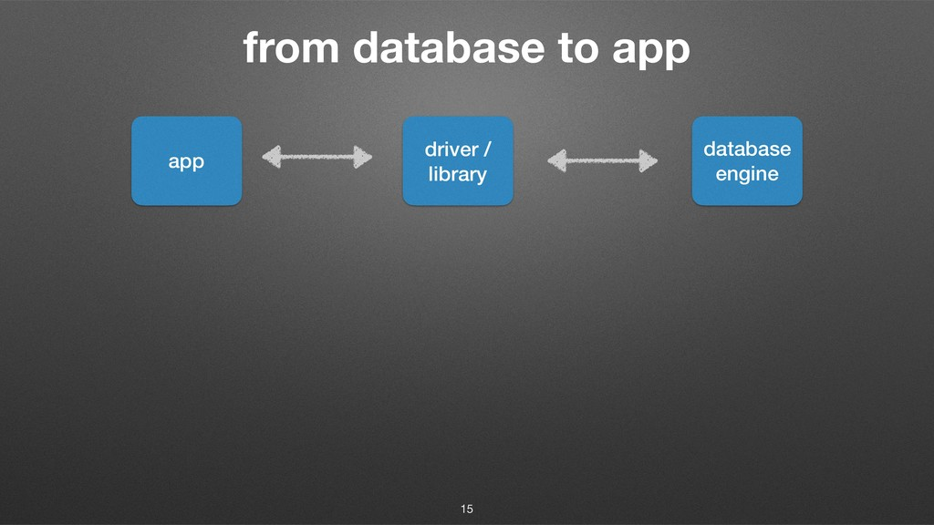 from database to app app driver / library datab...
