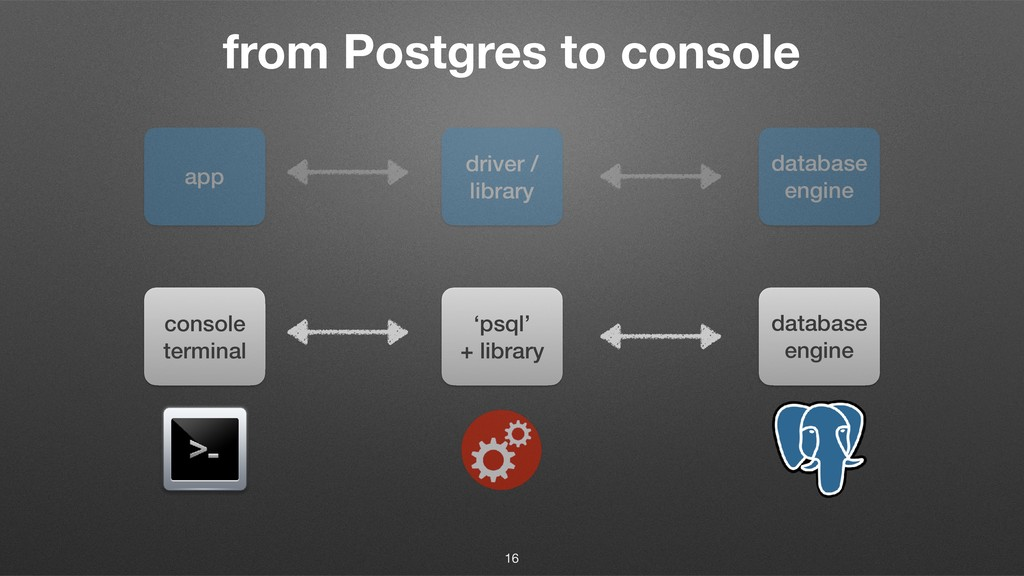 from Postgres to console app driver / library d...