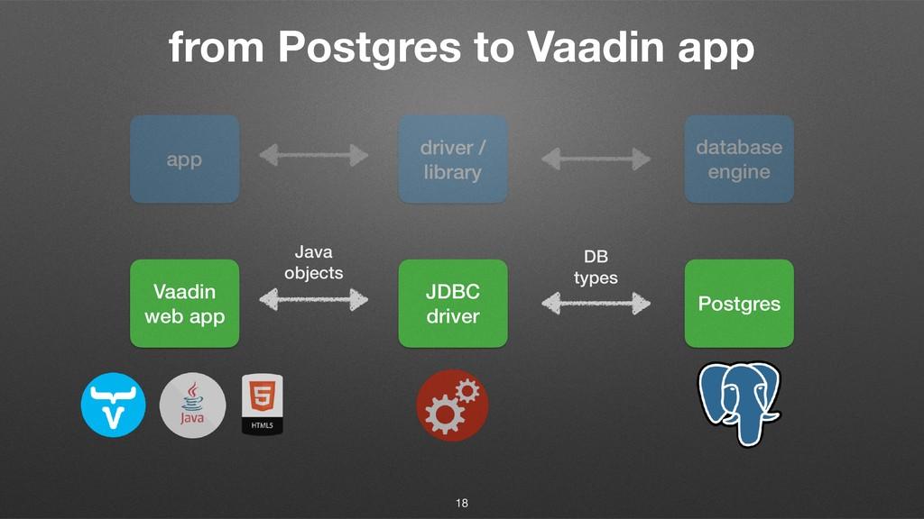 from Postgres to Vaadin app app driver / librar...