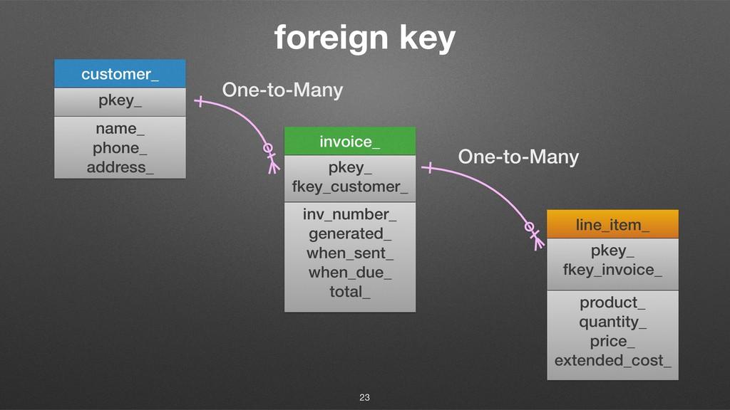 foreign key customer_ invoice_ pkey_ pkey_ fkey...