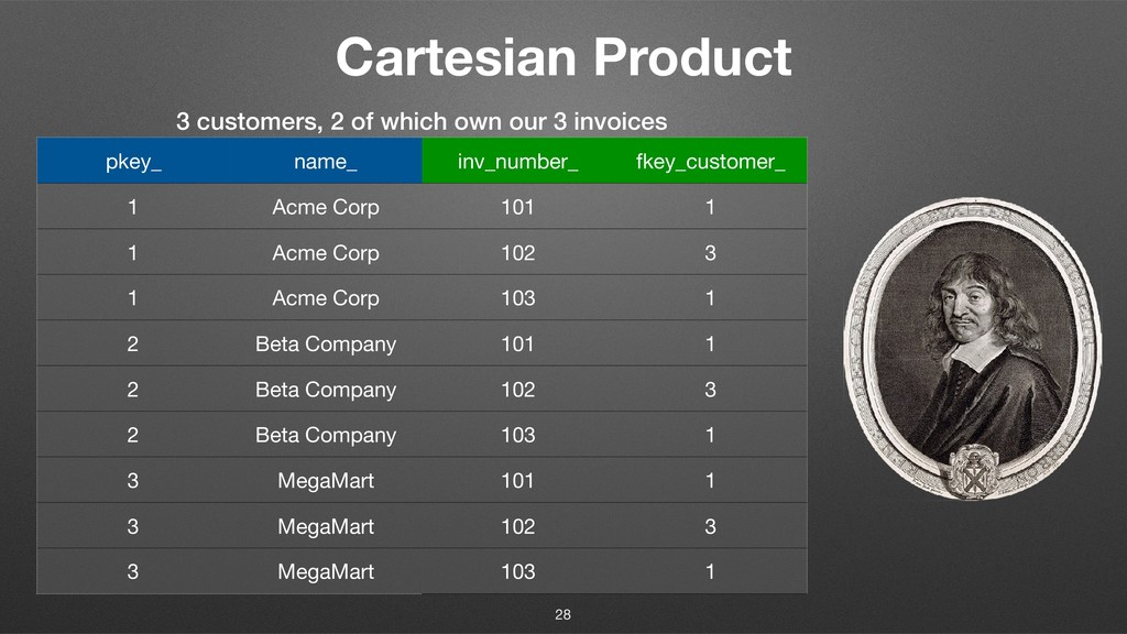 Cartesian Product 3 customers, 2 of which own o...