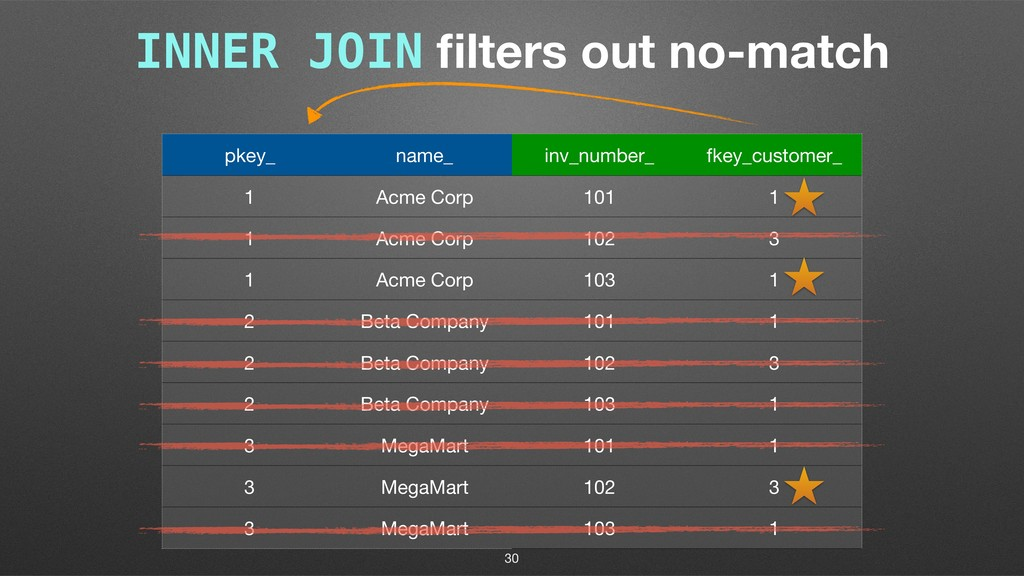INNER JOIN filters out no-match pkey_ name_ inv_...