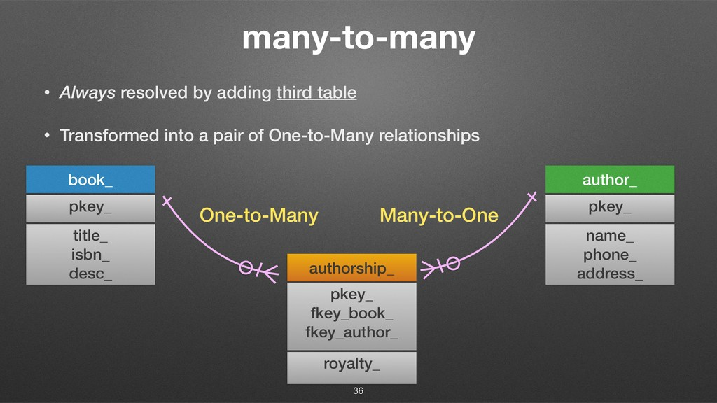 many-to-many • Always resolved by adding third ...