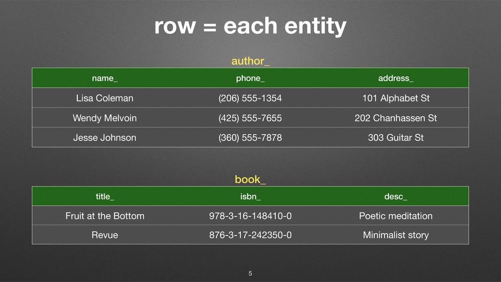 row = each entity author_ name_ phone_ address_...