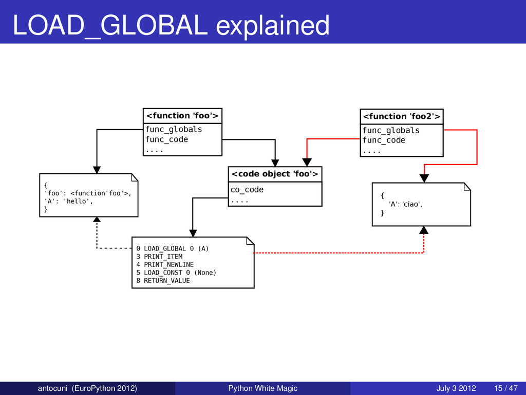 LOAD_GLOBAL explained <function 'foo'> func_glo...