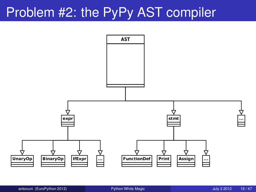 Problem #2: the PyPy AST compiler AST stmt Func...