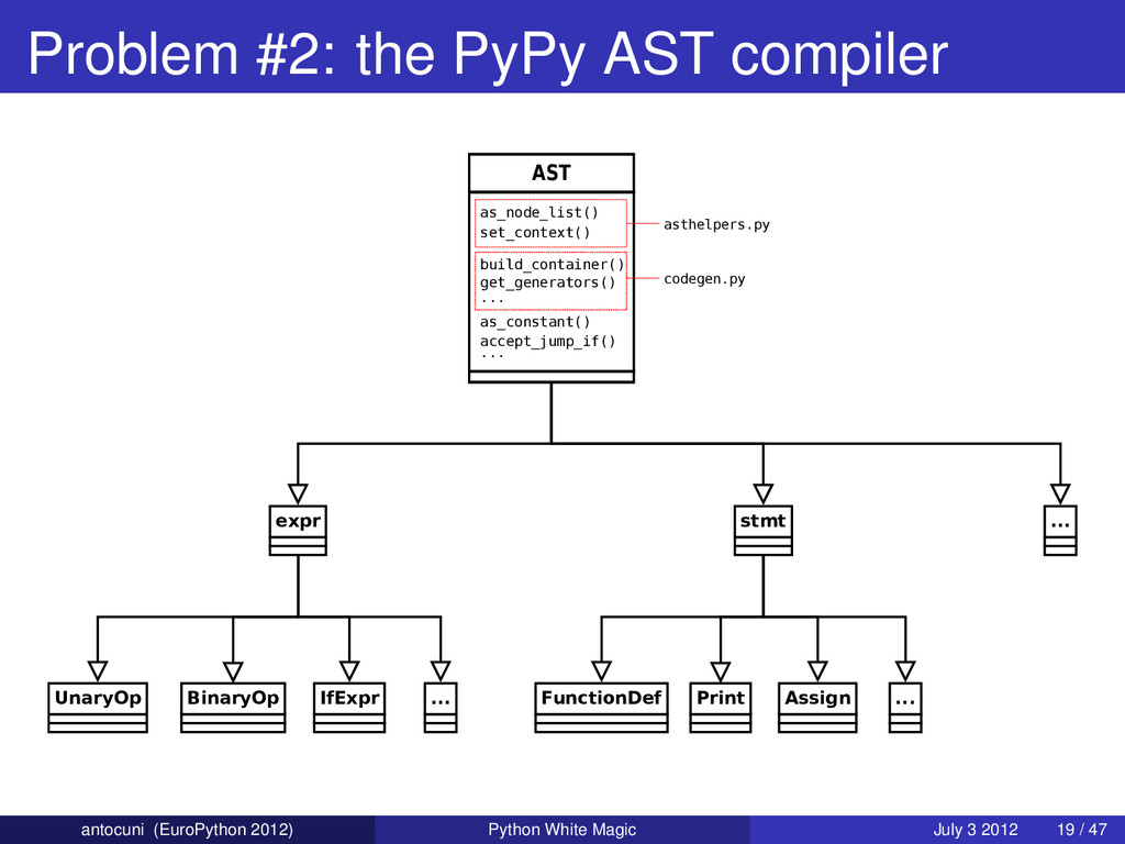 Problem #2: the PyPy AST compiler AST stmt Func...