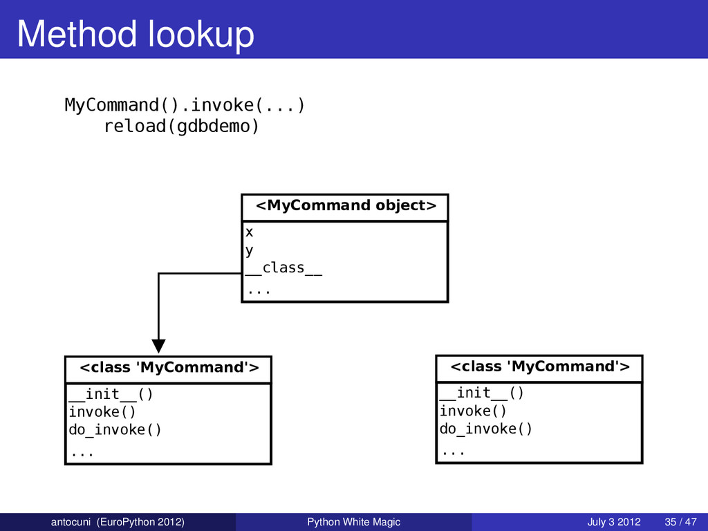 Method lookup <MyCommand object> x y __class__ ...