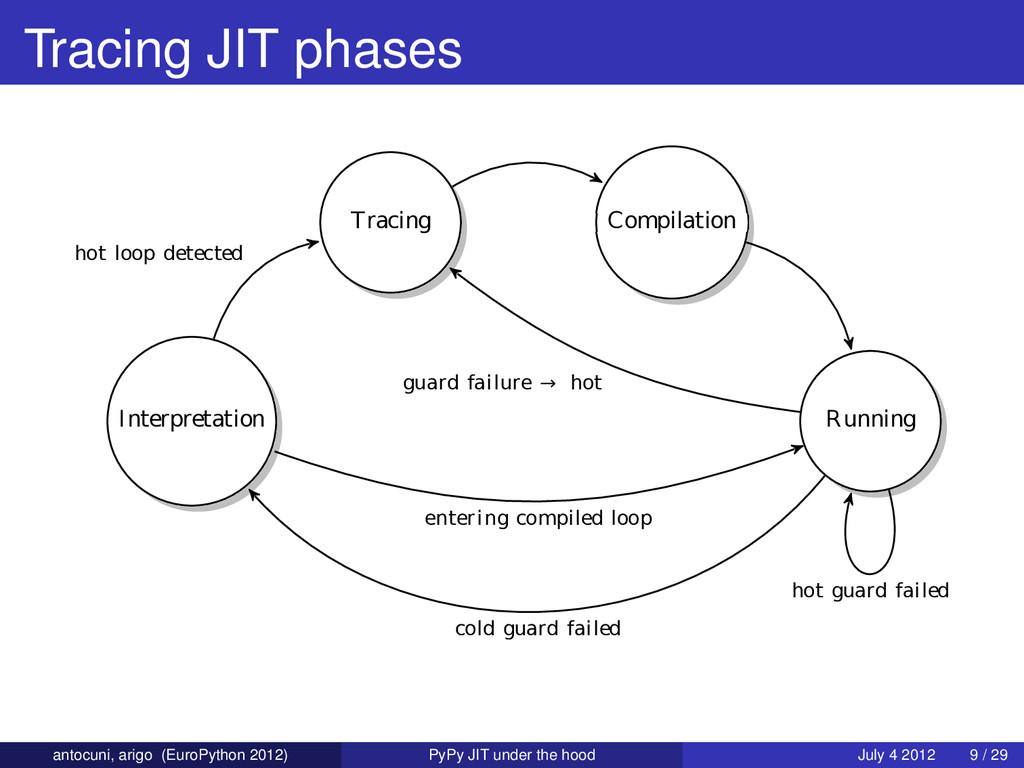 Tracing JIT phases Interpretation Tracing hot l...