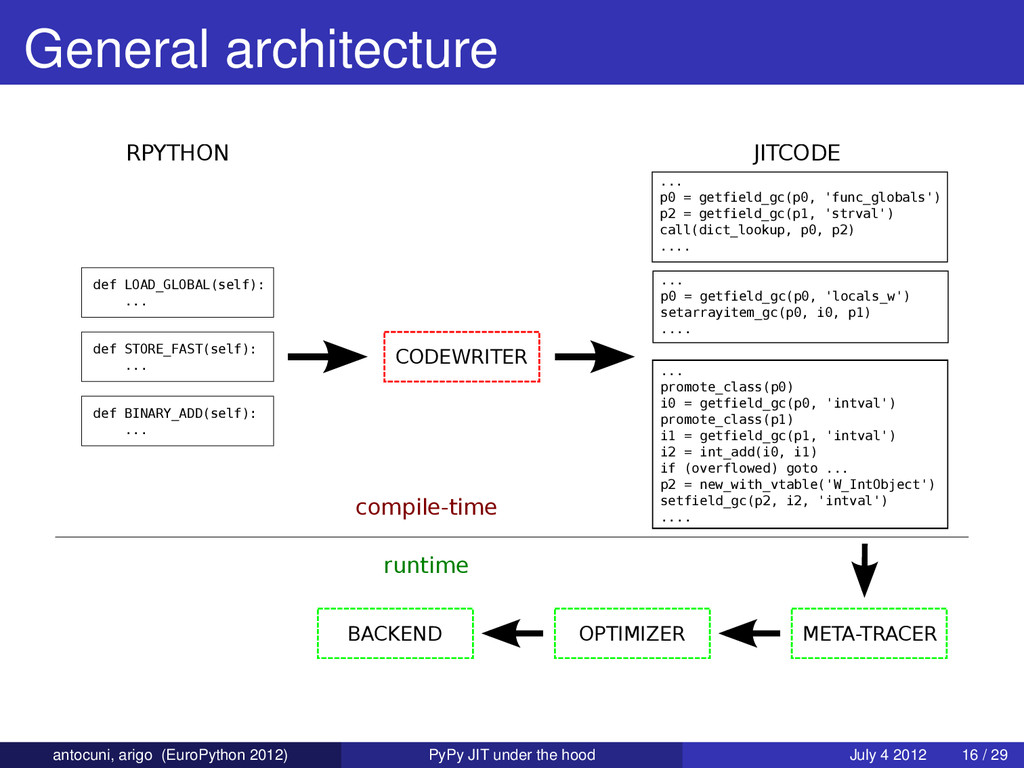 General architecture def LOAD_GLOBAL(self): ......