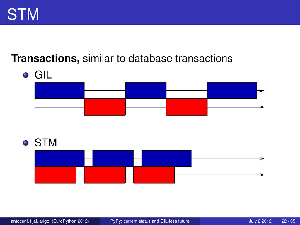 STM Transactions, similar to database transacti...