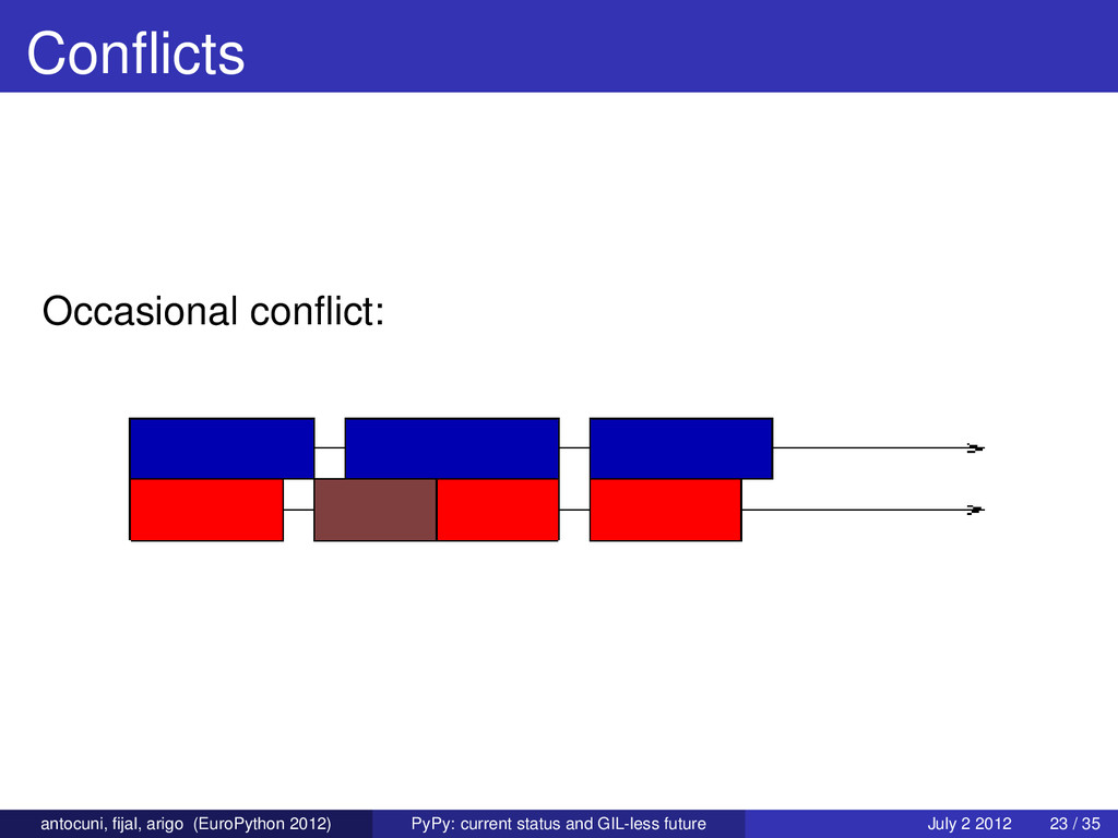 Conflicts Occasional conflict: antocuni, fijal, ar...
