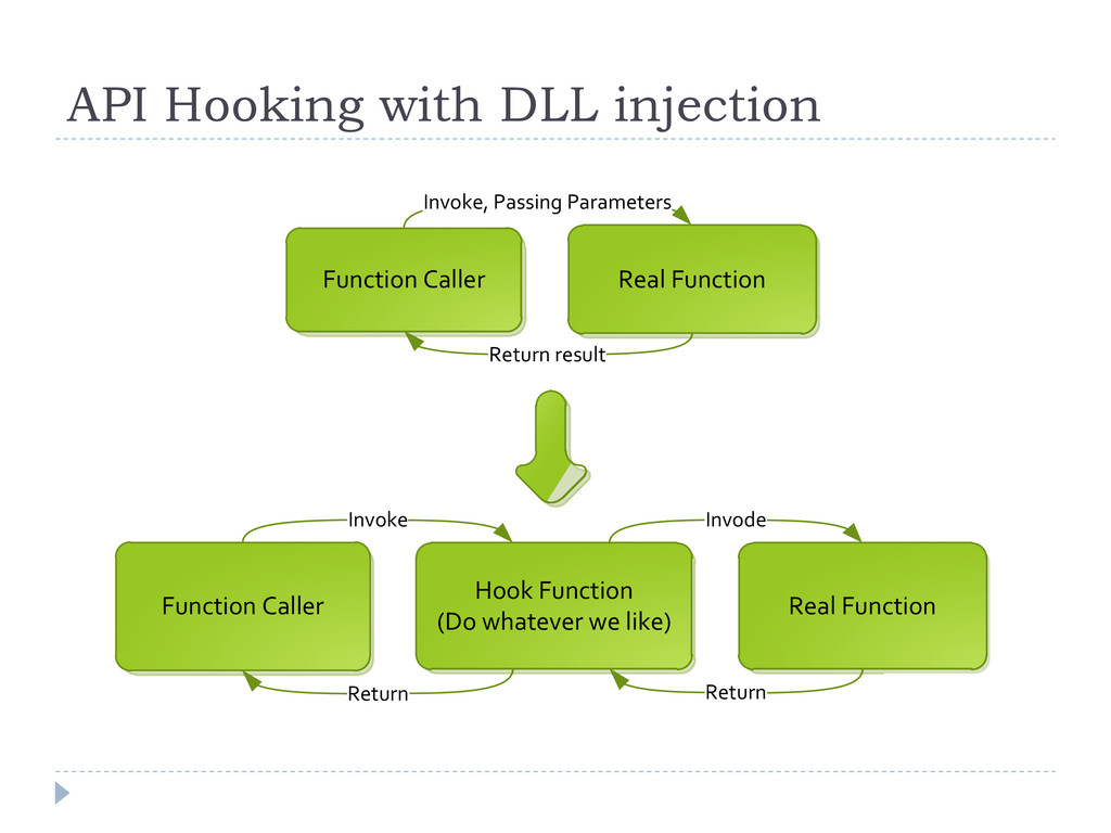 API Hooking with DLL injection Function Caller ...