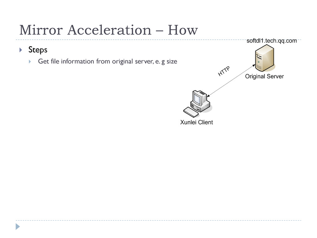 Mirror Acceleration – How  Steps  Get file in...