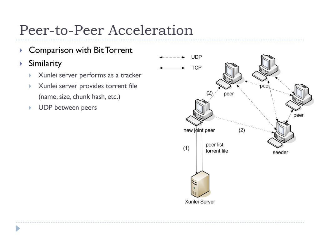 Peer-to-Peer Acceleration  Comparison with Bit...