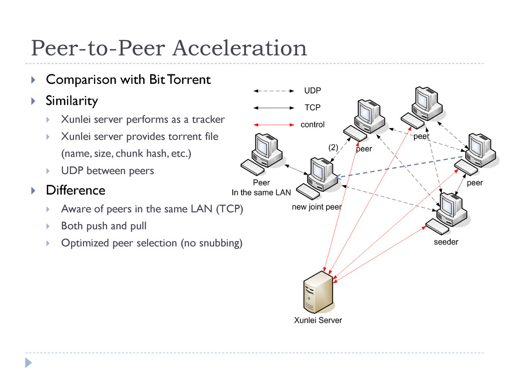 Peer-to-Peer Acceleration  Comparison with Bit...