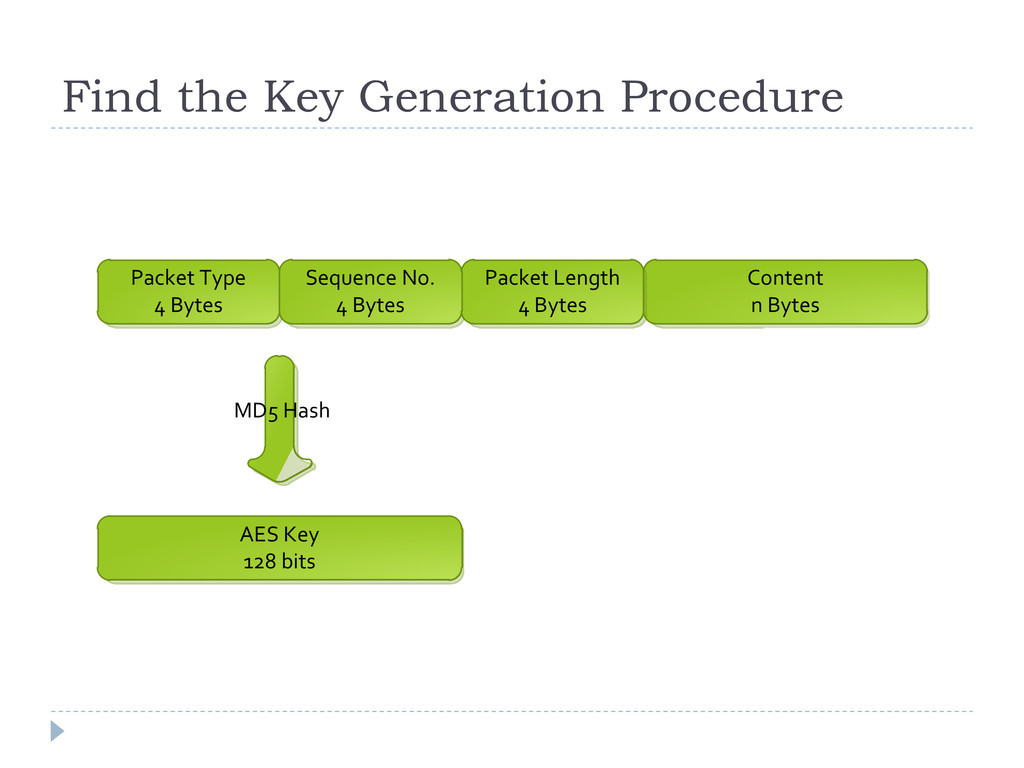 Find the Key Generation Procedure AES Key 128 b...